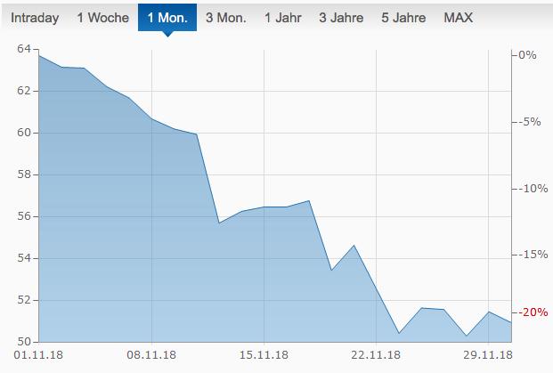 Brent, Aktien, Ölpreis
