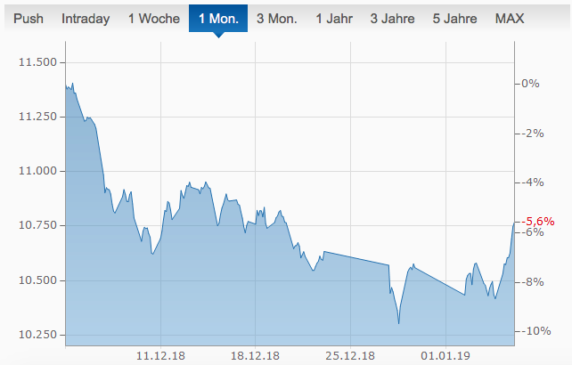 Aktien, Index,Aktienindex