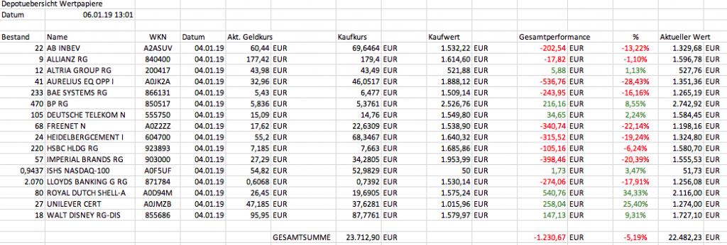 Aktien, ETF, Sparen