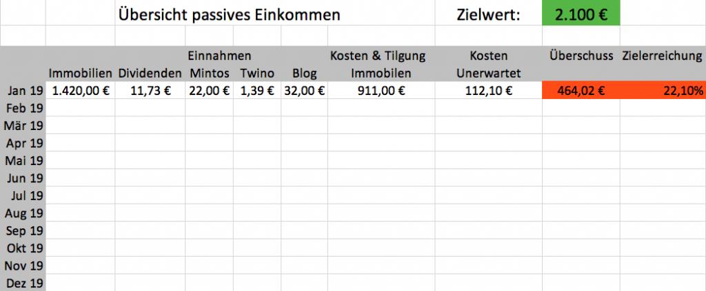 passives Einkommen, Cashflow