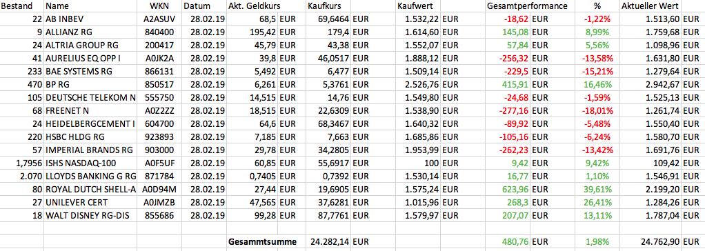 Depotentwicklung, Sparen, Aktienmärkte