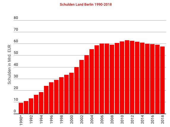 Schulden von Berlin -  Ist die Enteignung finanzierbar?
