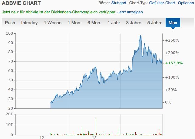 Abbvie Chart