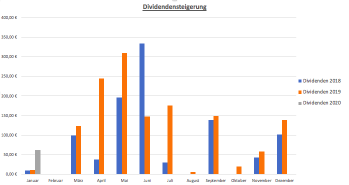 Dividendeneinnahmen