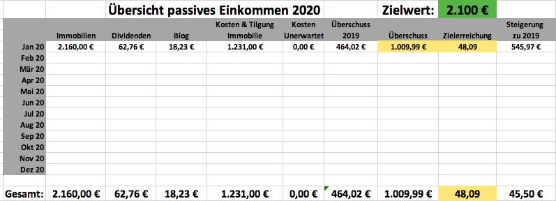 Mein passives Einkommen