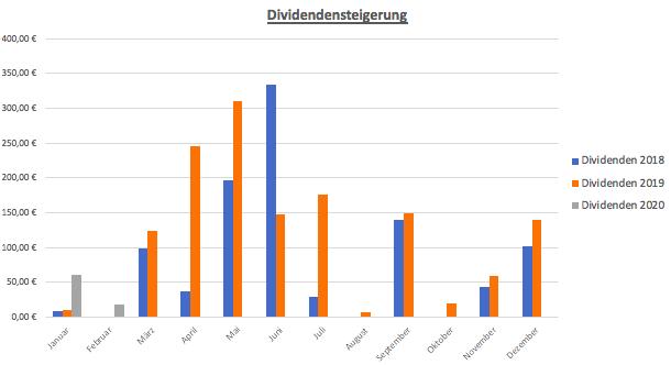 Jahresübersicht Dividendeneinnahmen 2018 - 2020