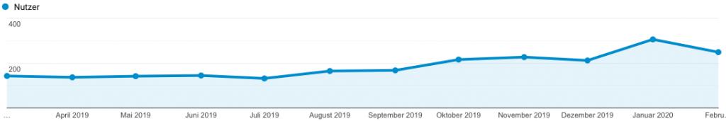 Blogaufrufe über Google
