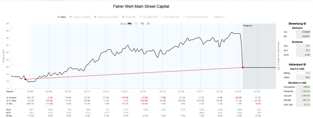 Wertentwicklung von Main Street Capital