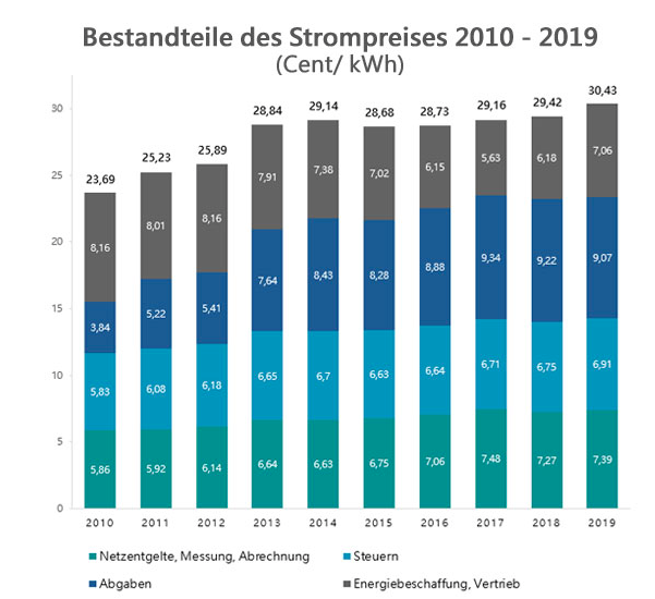 Strompreisentwicklung Deutschland