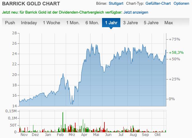 Barrick Gold 2020