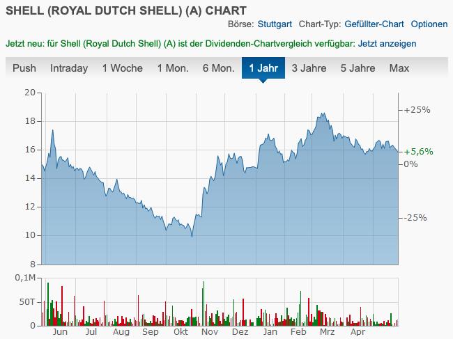 Royal Dutch Shell Chart