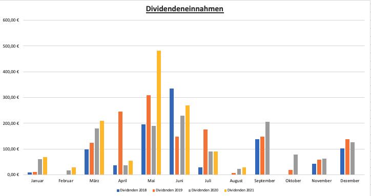 Dividendeneinnahmen 2018 -2021