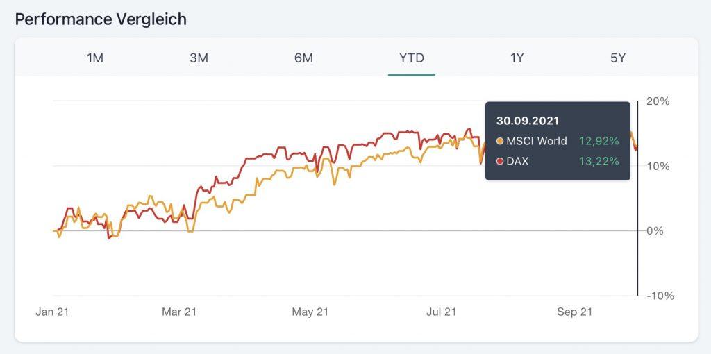 Aktienmarktentwicklung bis zum Oktober 2021